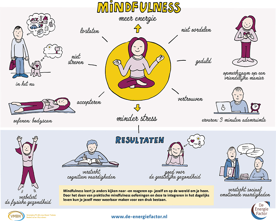 Infographic Mindfulness