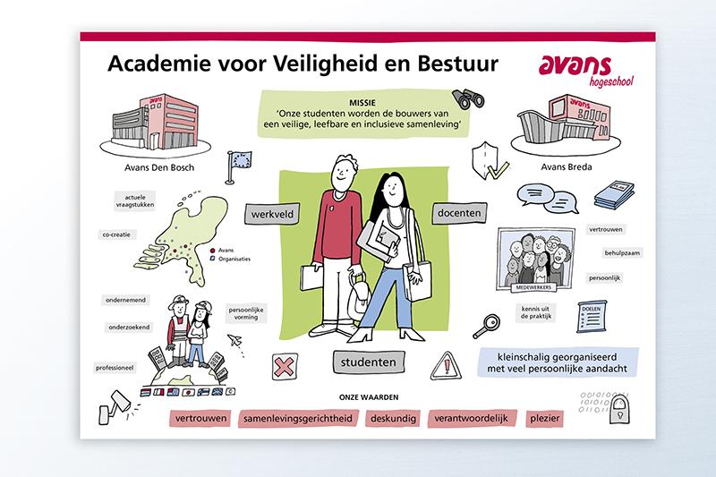 avans onderwijs infographic illustratie